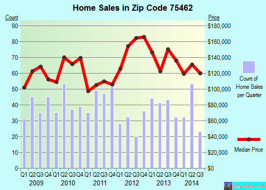 Zip code 75462 (Paris, Texas) real estate house value trends