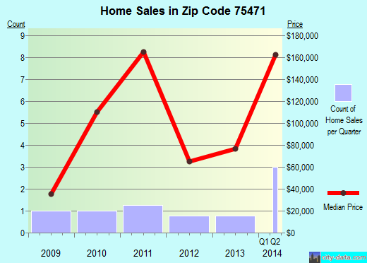 Zip code 75471 (, Texas) real estate house value trends