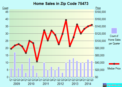 Zip code 75473 (Paris, Texas) real estate house value trends