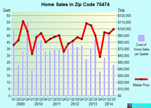 Zip code 75474 (West Tawakoni, Texas) real estate house value trends