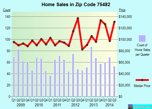 Zip code 75482 (Sulphur Springs, Texas) real estate house value trends