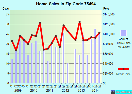 Zip code 75494 (Winnsboro, Texas) real estate house value trends