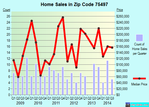 Zip code 75497 (Yantis, Texas) real estate house value trends