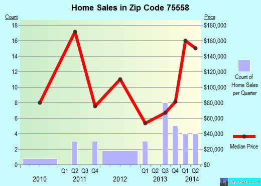 Zip code 75558 (COOKVILLE, Texas) real estate house value trends