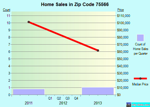Zip code 75566 (Marietta, Texas) real estate house value trends