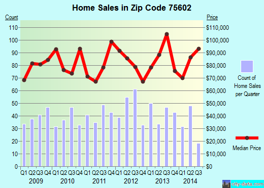 Zip code 75602 (LONGVIEW, Texas) real estate house value trends