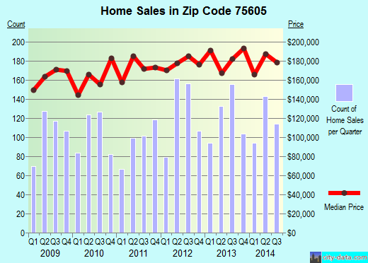 Zip code 75605 (Longview, Texas) real estate house value trends