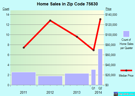 Zip code 75630 (Avinger, Texas) real estate house value trends