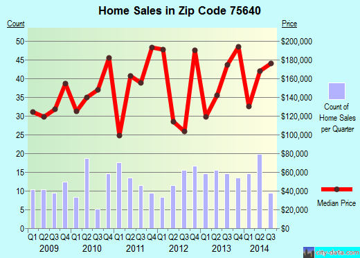 Zip code 75640 (, Texas) real estate house value trends