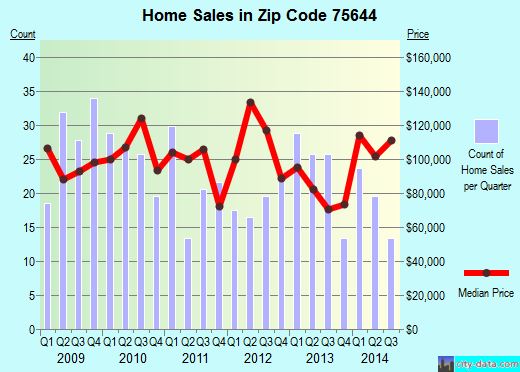 Zip code 75644 (Gilmer, Texas) real estate house value trends