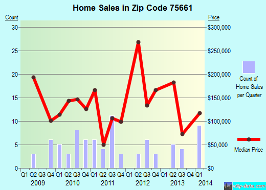 Zip code 75661 (Uncertain, Texas) real estate house value trends