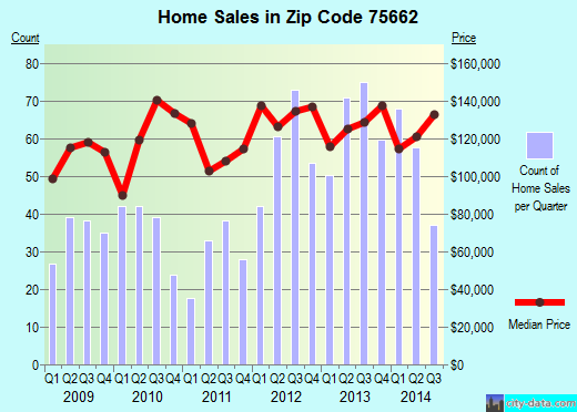 Zip code 75662 (Kilgore, Texas) real estate house value trends