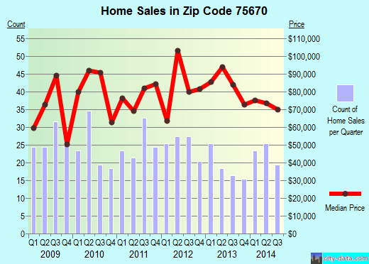 Zip code 75670 (Marshall, Texas) real estate house value trends