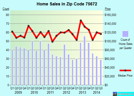 Zip code 75672 (MARSHALL, Texas) real estate house value trends