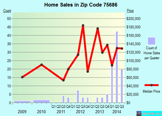 Zip code 75686 (Pittsburg, Texas) real estate house value trends