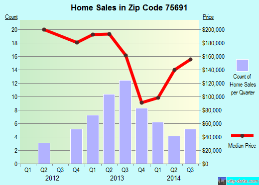 Zip code 75691 (Tatum, Texas) real estate house value trends