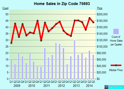 Zip code 75693 (White Oak, Texas) real estate house value trends