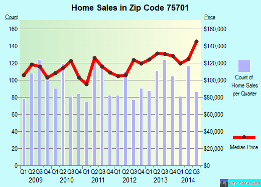Zip code 75701 (Tyler, Texas) real estate house value trends
