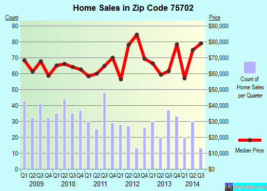 Zip code 75702 (Tyler, Texas) real estate house value trends