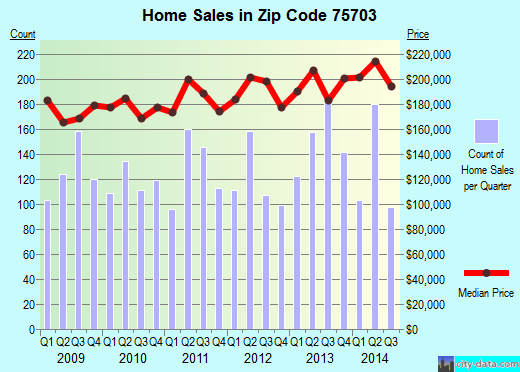 Zip code 75703 (Tyler, Texas) real estate house value trends