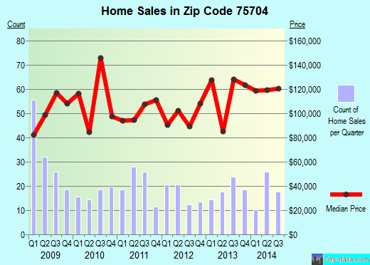 Zip code 75704 (Tyler, Texas) real estate house value trends