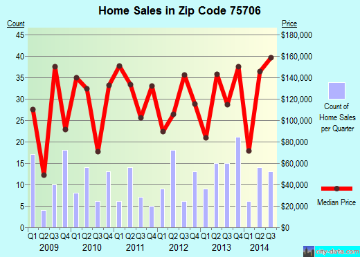 Zip code 75706 (Lindale, Texas) real estate house value trends