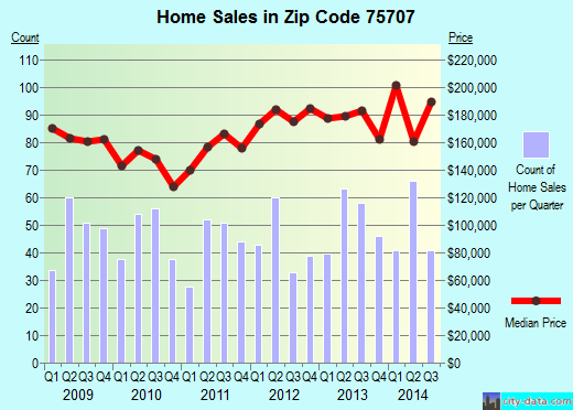 Zip code 75707 (Tyler, Texas) real estate house value trends