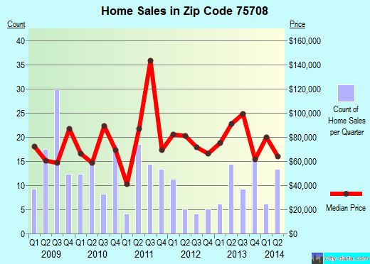Zip code 75708 (Tyler, Texas) real estate house value trends