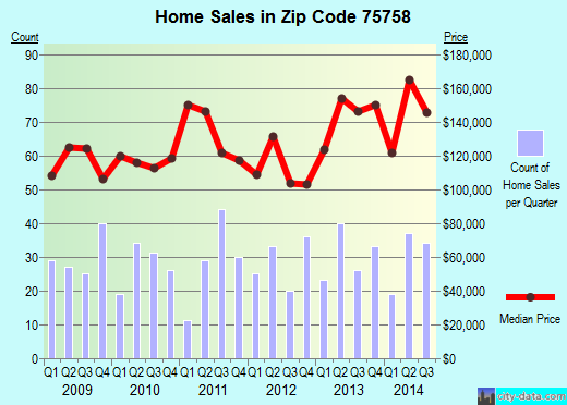 Zip code 75758 (Chandler, Texas) real estate house value trends