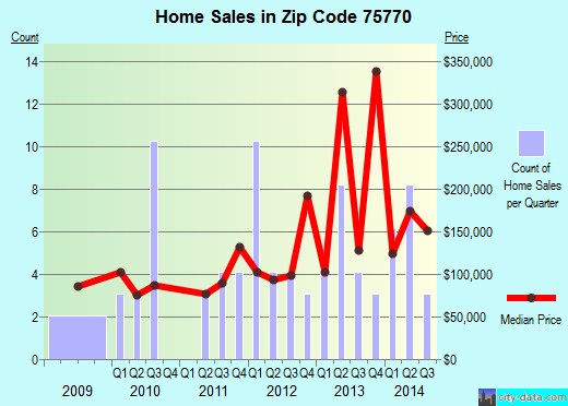 Zip code 75770 (Poynor, Texas) real estate house value trends