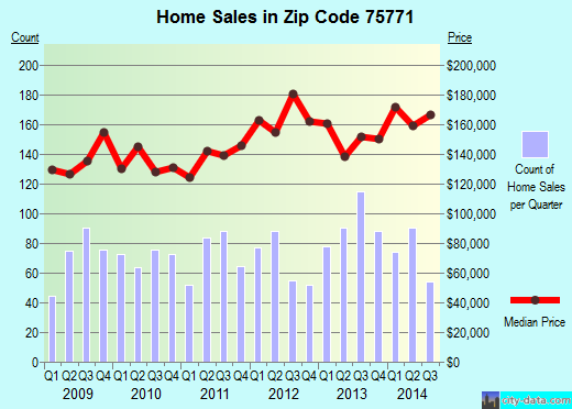 Zip code 75771 (Lindale, Texas) real estate house value trends