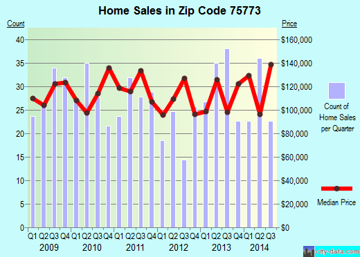 Zip code 75773 (Mineola, Texas) real estate house value trends