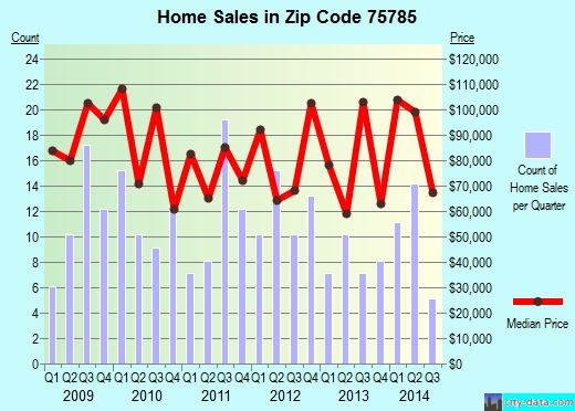 Zip code 75785 (Rusk, Texas) real estate house value trends