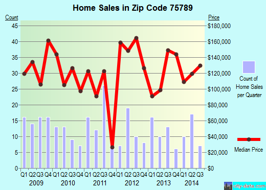 Zip code 75789 (Troup, Texas) real estate house value trends