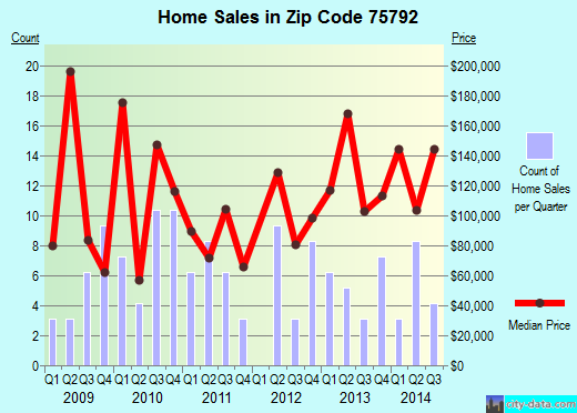 Zip code 75792 (Winona, Texas) real estate house value trends