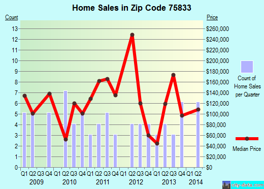 Zip code 75833 (Centerville, Texas) real estate house value trends
