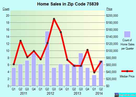 Zip code 75839 (Elkhart, Texas) real estate house value trends