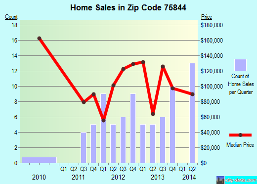 Zip code 75844 (Grapeland, Texas) real estate house value trends