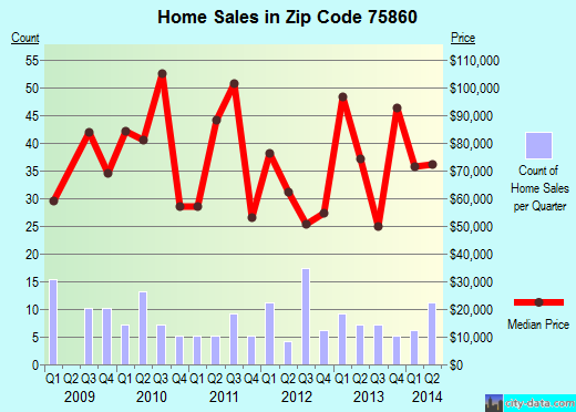 Zip code 75860 (Teague, Texas) real estate house value trends