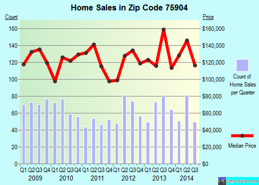 Zip code 75904 (Lufkin, Texas) real estate house value trends