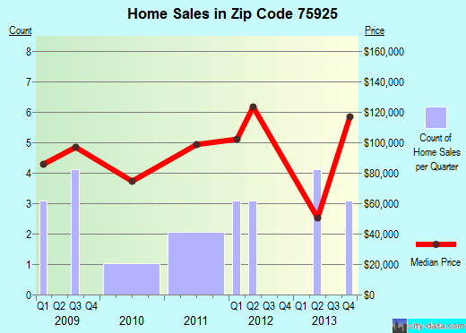 Zip code 75925 (Alto, Texas) real estate house value trends