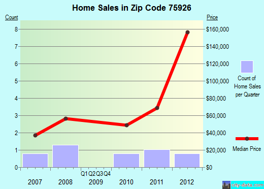 Zip code 75926 (, Texas) real estate house value trends