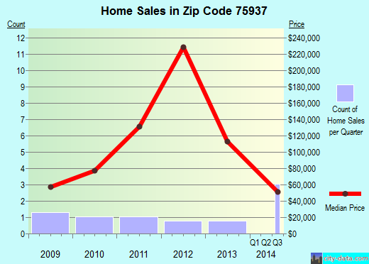 Zip code 75937 (Chireno, Texas) real estate house value trends