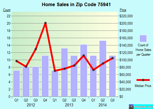 Zip code 75941 (Diboll, Texas) real estate house value trends