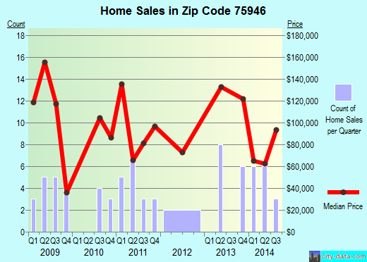 Zip code 75946 (GARRISON, Texas) real estate house value trends