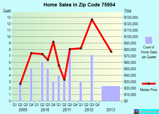 Zip code 75954 (Joaquin, Texas) real estate house value trends