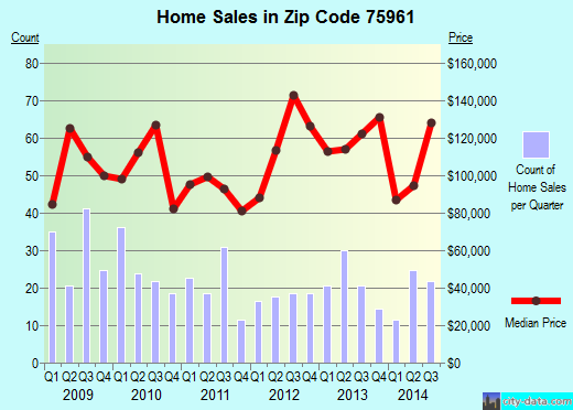 Zip code 75961 (Nacogdoches, Texas) real estate house value trends