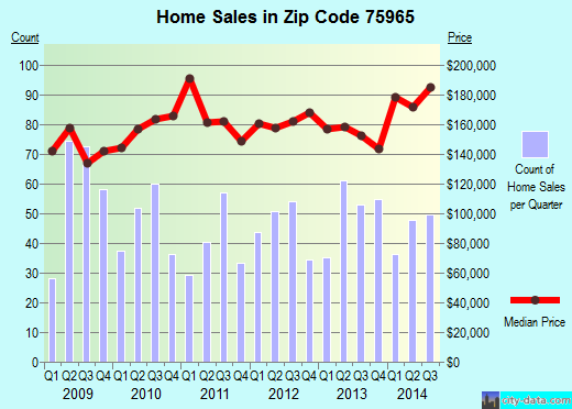 Zip code 75965 (NACOGDOCHES, Texas) real estate house value trends