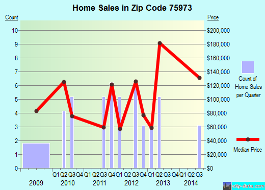 Zip code 75973 (Huxley, Texas) real estate house value trends