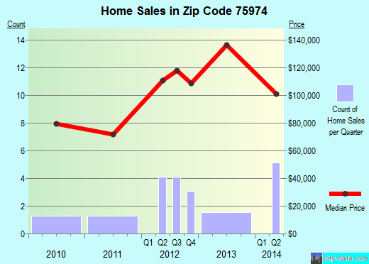 Zip code 75974 (Tenaha, Texas) real estate house value trends